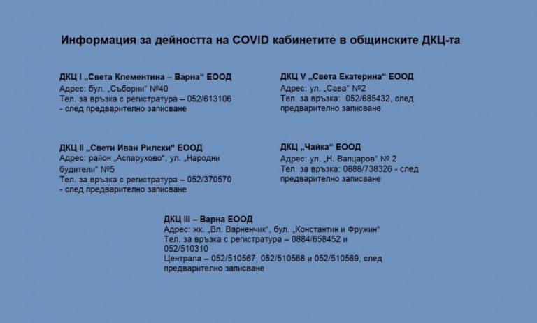 942 лица са прегледани в ковид зоните в ДКЦ-та за две седмици